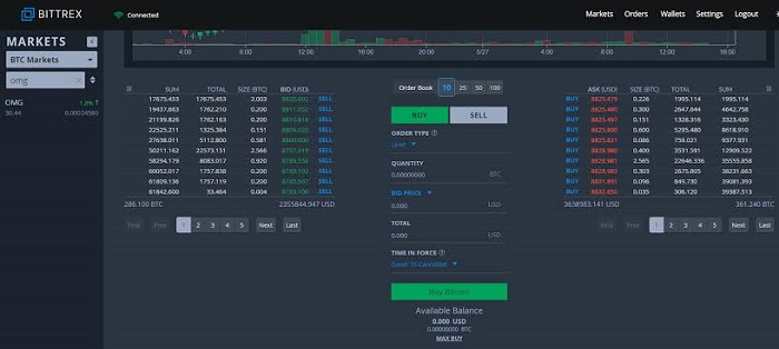 buy-and-sell-bitcoin-on-bittrex